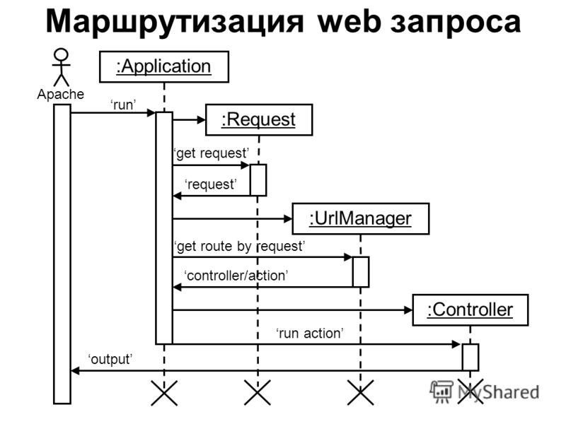 Маршрутизация web запроса :Application :Request :UrlManager :Controller Apache run get request get route by request controller/action run action output request