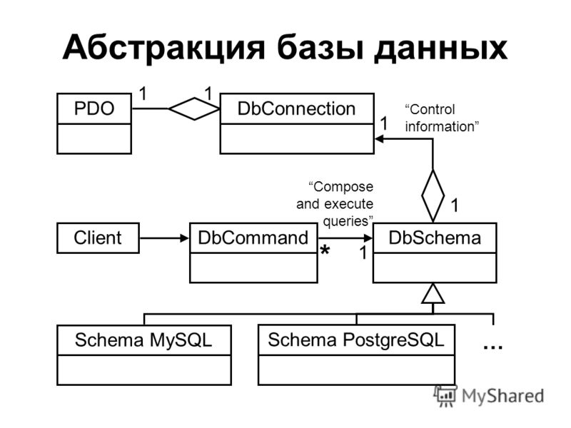 Абстракция базы данных PDO Client 1 DbConnection DbSchema Schema MySQL Schema PostgreSQL 1 … DbCommand Control information 1 1 Compose and execute queries * 1