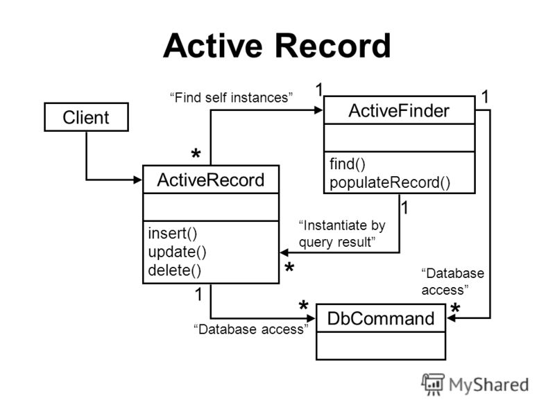 Active Record ActiveFinder insert() update() delete() find() populateRecord() Client DbCommand Find self instances Instantiate by query result Database access 1 * * 1 1 1 * *