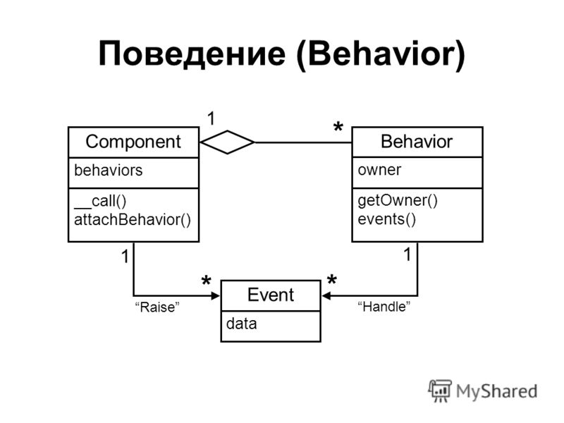 Поведение (Behavior) Component __call() attachBehavior() behaviors Behavior getOwner() events() owner 1 * Event data 1 1 * * Raise Handle