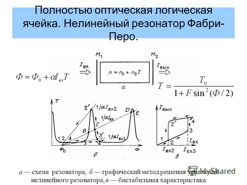 Полностью оптическая логическая ячейка. Нелинейный резонатор Фабри- Перо. а схема резонатора, б графический метод решения уравнения нелинейного резонатора, в бистабильная характеристика