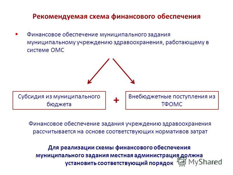 Рекомендуемая схема финансового обеспечения Финансовое обеспечение муниципального задания муниципальному учреждению здравоохранения, работающему в системе ОМС 21 Субсидия из муниципального бюджета Внебюджетные поступления из ТФОМС + Для реализации сх