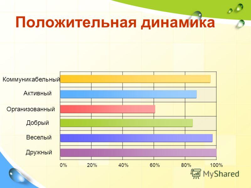 Положительная динамика Коммуникабельный Добрый Организованный Активный Веселый Дружный 0% 20% 40% 60% 80% 100%