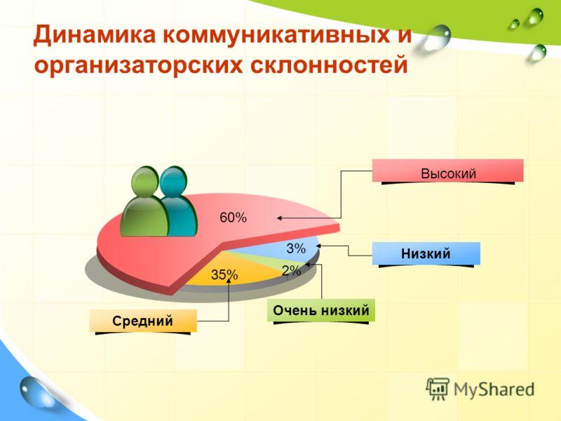 Динамика коммуникативных и организаторских склонностей Низкий Очень низкий Средний Высокий 2% 3% 35% 60%