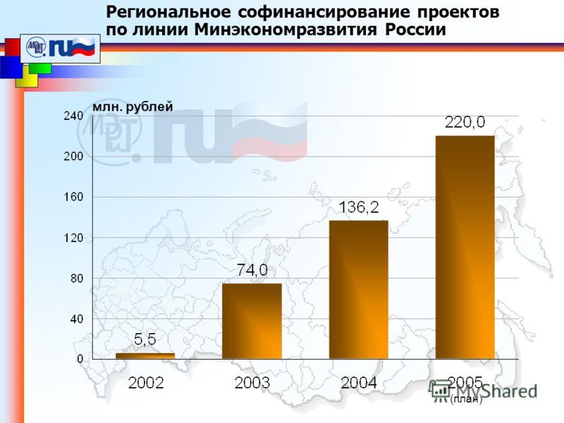 млн. рублей (план) Региональное софинансирование проектов по линии Минэкономразвития России