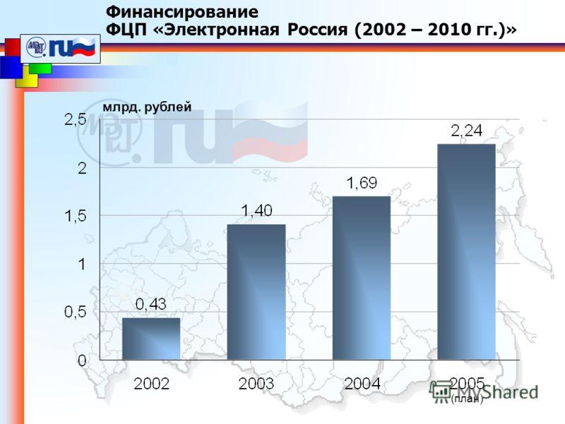 млрд. рублей (план) Финансирование ФЦП «Электронная Россия (2002 – 2010 гг.)»
