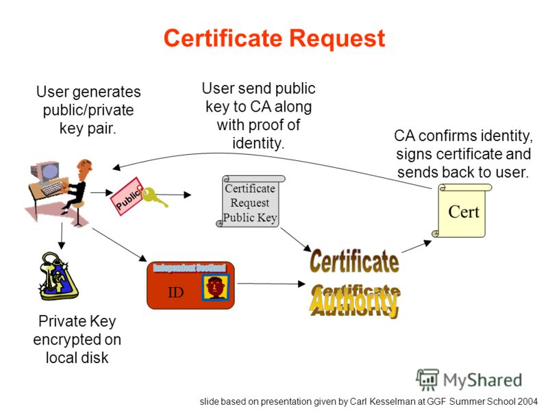 Certificate Request Private Key encrypted on local disk Certificate Request Public Key ID Cert User generates public/private key pair. User send public key to CA along with proof of identity. CA confirms identity, signs certificate and sends back to