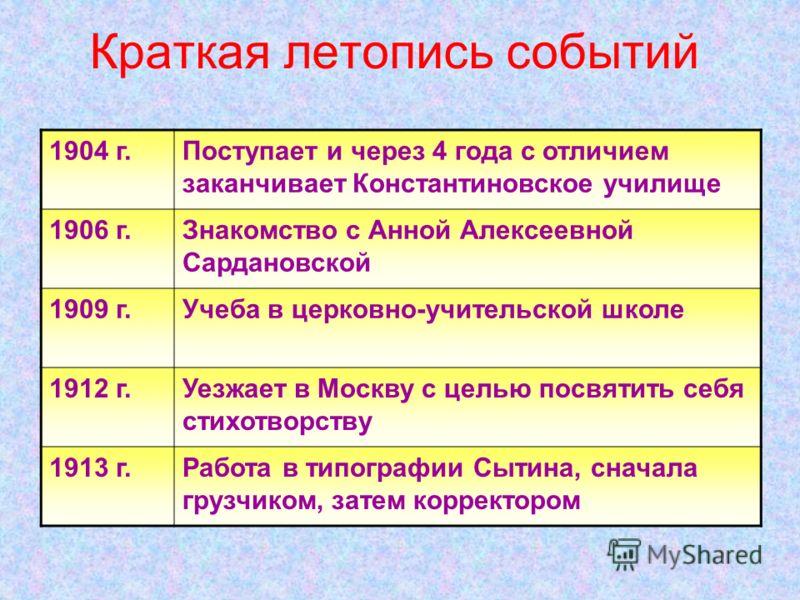 Краткая биография поэта С.Есенин родился в селе Константиново 21 сентября 1895г. Родители Есенина постоянно ссорились, часто жили врозь В возрасте 3х лет был отдан матерью на попечение бабушки и дедушки, которые и воспитали его.