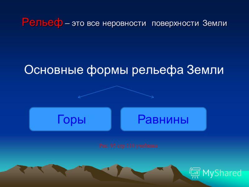 Рельеф – это все неровности поверхности Земли ГорыРавнины Основные формы рельефа Земли Рис. 95 стр.110 учебника