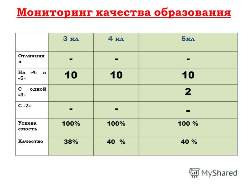 3 кл4 кл5кл Отличник и --- На «4» и «5» 10 С одной «3» 2 С «2» -- - Успева емость 100% Качество 38%40 % Мониторинг качества образования