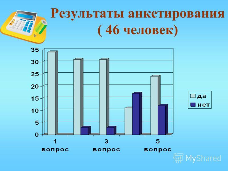 Результаты анкетирования ( 46 человек)