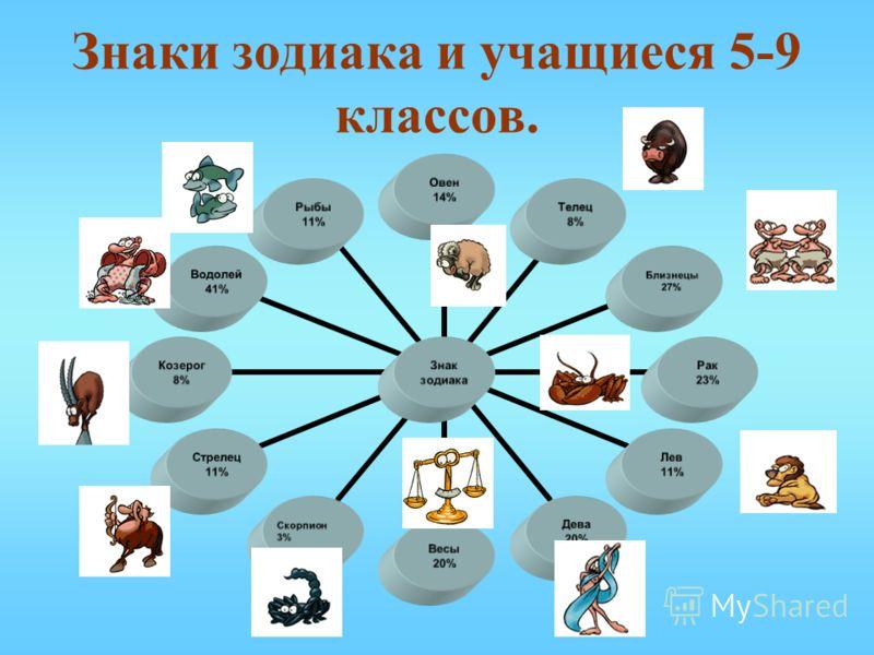 Презентация знаки зодиака