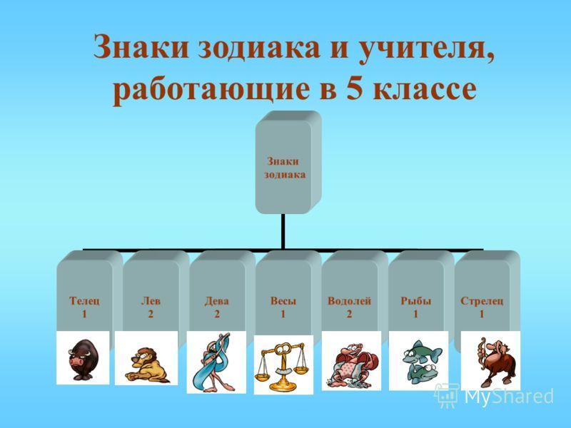 Знаки зодиака и учителя, работающие в 5 классе Знаки зодиака Телец 1 Лев 2 Дева 2 Весы 1 Водолей 2 Рыбы 1 Стрелец 1