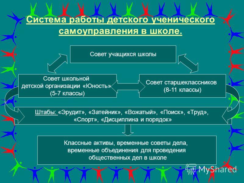 Система работы детского