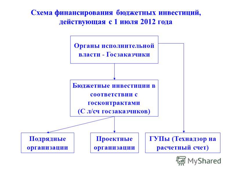 Органы исполнительной власти - Госзаказчики Бюджетные инвестиции в соответствии с госконтрактами (С л/сч госзаказчиков) Подрядные организации Проектные организации ГУПы (Технадзор на расчетный счет) Схема финансирования бюджетных инвестиций, действую