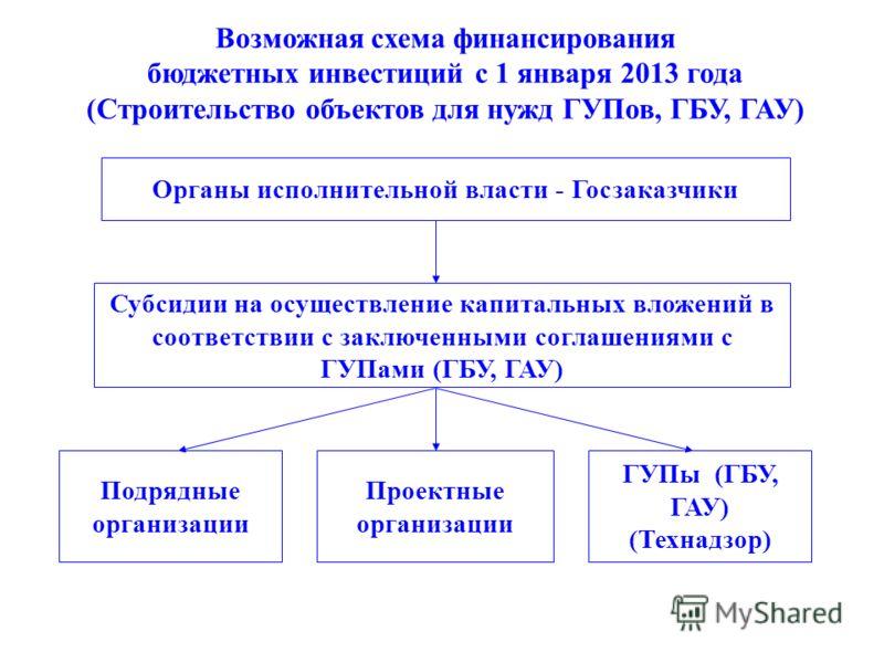 Органы исполнительной власти - Госзаказчики Субсидии на осуществление капитальных вложений в соответствии с заключенными соглашениями с ГУПами (ГБУ, ГАУ) Подрядные организации Проектные организации ГУПы (ГБУ, ГАУ) (Технадзор) Возможная схема финансир