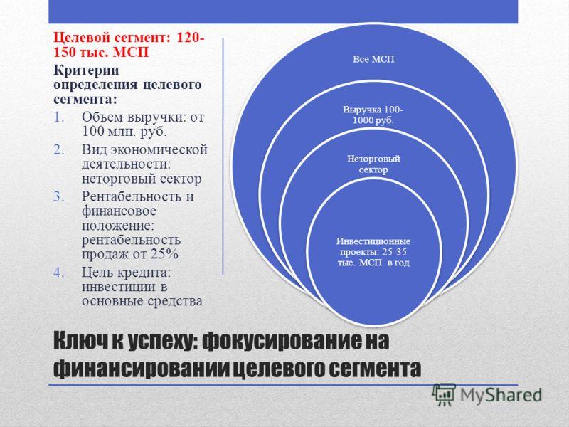 Ключ к успеху: фокусирование на финансировании целевого сегмента Все МСП Выручка 100- 1000 руб. Неторговый сектор Инвестиционные проекты: 25-35 тыс. МСП в год Целевой сегмент: 120- 150 тыс. МСП Критерии определения целевого сегмента: 1.Объем выручки: