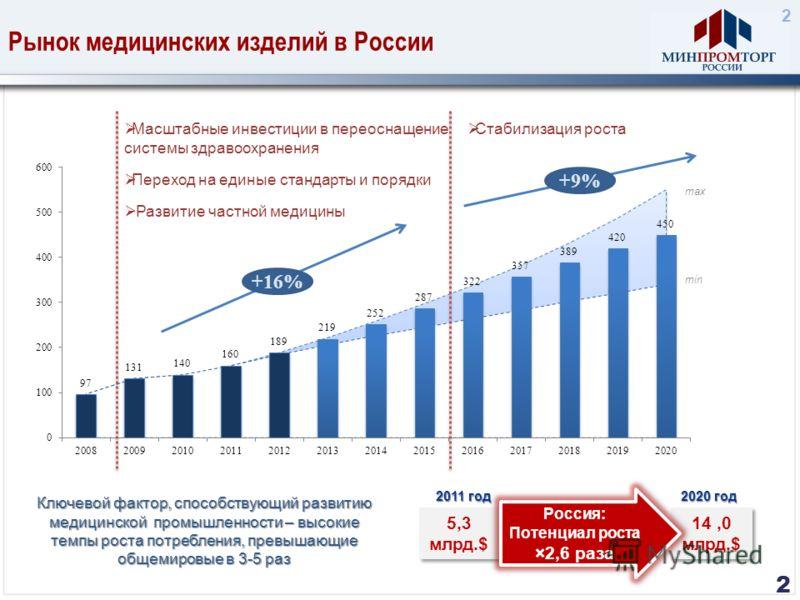 Рынок медицинских изделий в России 2 5,3 млрд.$ 14,0 млрд.$ 14,0 млрд.$ Россия: Потенциал роста ×2,6 раза Ключевой фактор, способствующий развитию медицинской промышленности – высокие темпы роста потребления, превышающие общемировые в 3-5 раз 2011 го