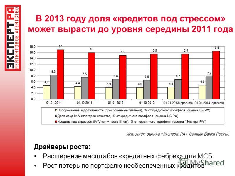 В 2013 году доля «кредитов под стрессом» может вырасти до уровня середины 2011 года Источник: оценка «Эксперт РА», данные Банка России Драйверы роста: Расширение масштабов «кредитных фабрик» для МСБ Рост потерь по портфелю необеспеченных кредитов