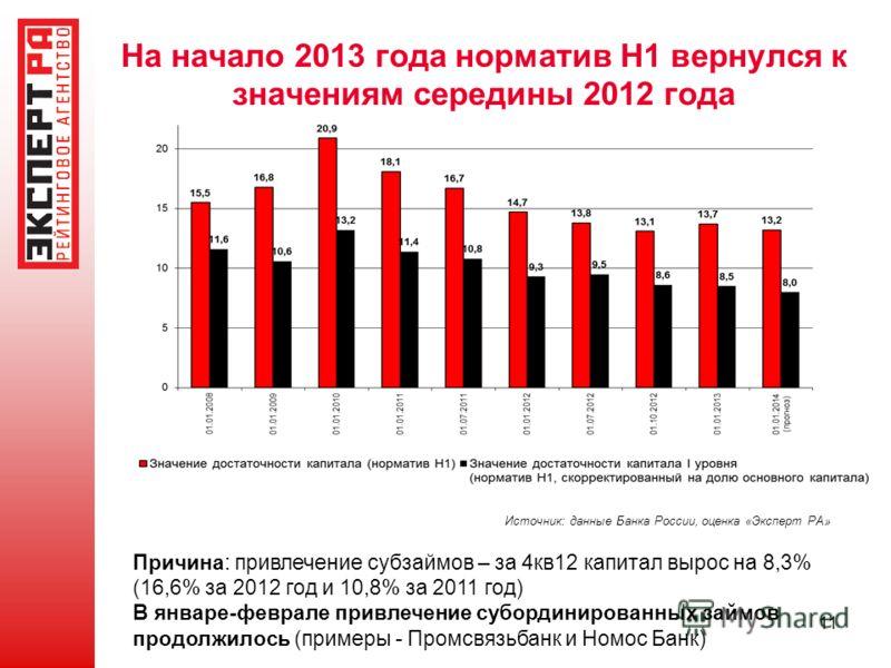 На начало 2013 года норматив Н1 вернулся к значениям середины 2012 года 11 Причина: привлечение субзаймов – за 4кв12 капитал вырос на 8,3% (16,6% за 2012 год и 10,8% за 2011 год) В январе-феврале привлечение субординированных займов продолжилось (при