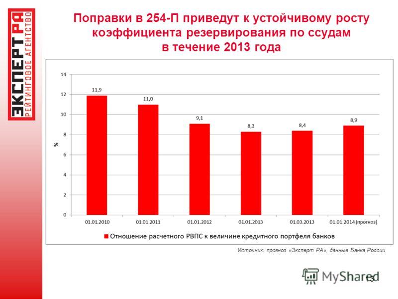 Поправки в 254-П приведут к устойчивому росту коэффициента резервирования по ссудам в течение 2013 года 13 Источник: прогноз «Эксперт РА», данные Банка России