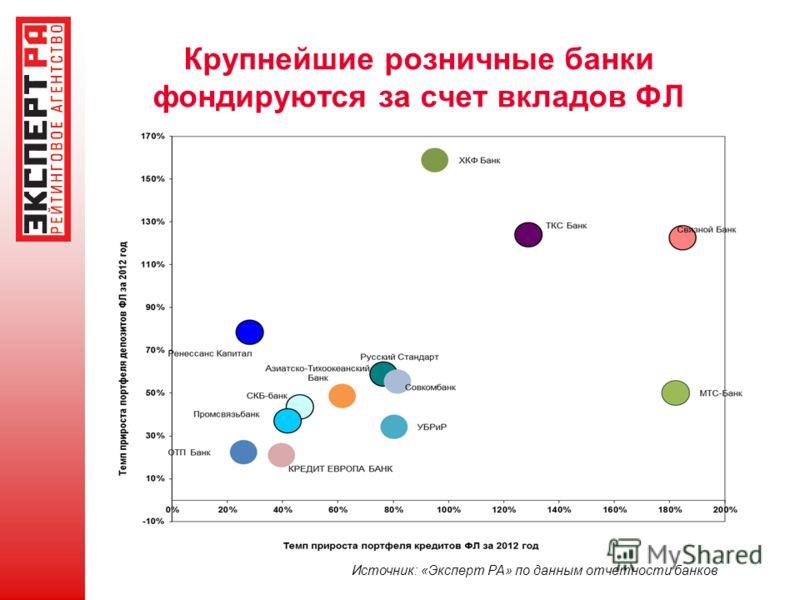 Крупнейшие розничные банки фондируются за счет вкладов ФЛ Источник: «Эксперт РА» по данным отчетности банков
