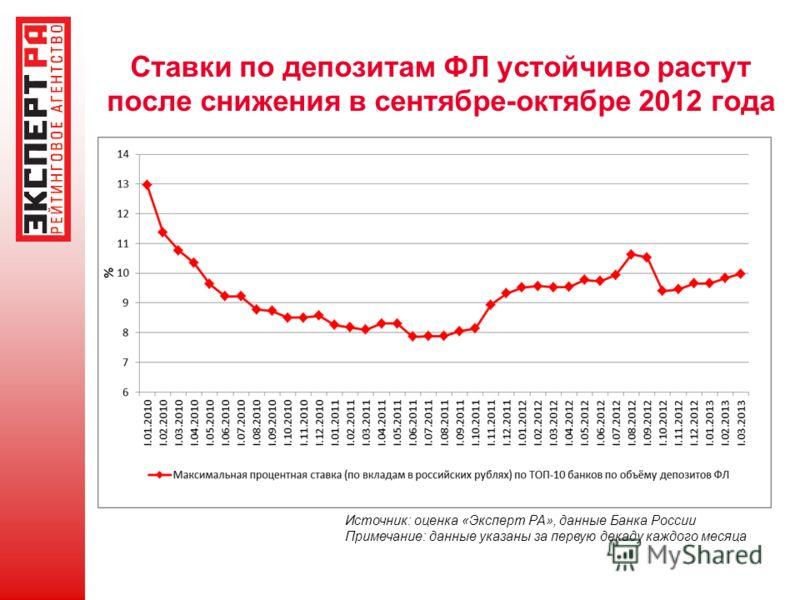 Ставки по депозитам ФЛ устойчиво растут после снижения в сентябре-октябре 2012 года Источник: оценка «Эксперт РА», данные Банка России Примечание: данные указаны за первую декаду каждого месяца