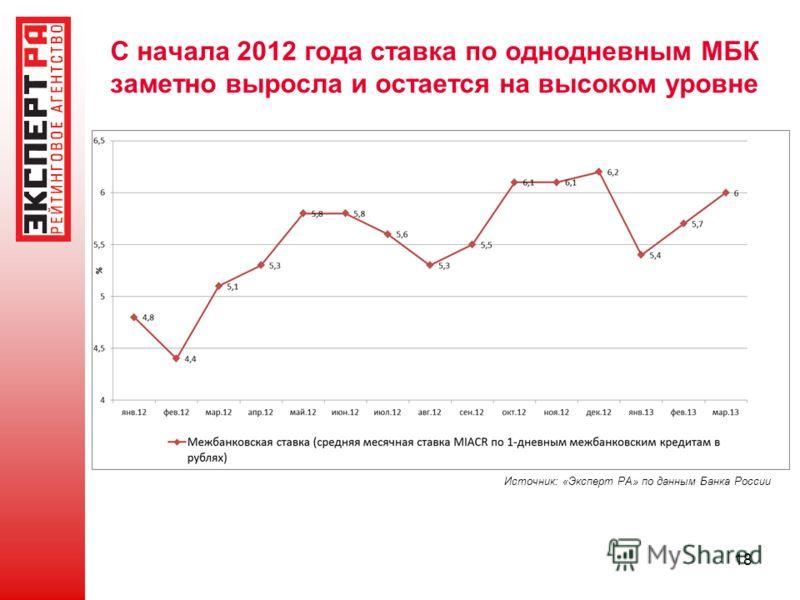С начала 2012 года ставка по однодневным МБК заметно выросла и остается на высоком уровне 18 Источник: «Эксперт РА» по данным Банка России