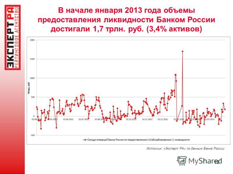 В начале января 2013 года объемы предоставления ликвидности Банком России достигали 1,7 трлн. руб. (3,4% активов) 19 Источник: «Эксперт РА» по данным Банка России