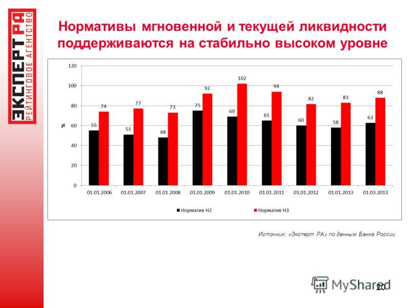 Нормативы мгновенной и текущей ликвидности поддерживаются на стабильно высоком уровне 20 Источник: «Эксперт РА» по данным Банка России