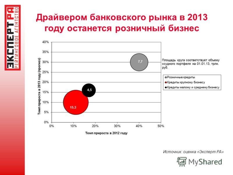 Драйвером банковского рынка в 2013 году останется розничный бизнес Источник: оценка «Эксперт РА»