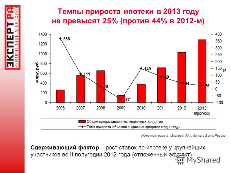 Темпы прироста ипотеки в 2013 году не превысят 25% (против 44% в 2012-м) Сдерживающий фактор – рост ставок по ипотеке у крупнейших участников во II полугодии 2012 года (отложенный эффект) Источник: оценка «Эксперт РА», данные Банка России