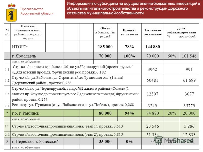 Правительство Ярославской области Информация по субсидиям на осуществление бюджетных инвестиций в объекты капитального строительства и реконструкции дорожного хозяйства муниципальной собственности п/п Название муниципального района/городского округа