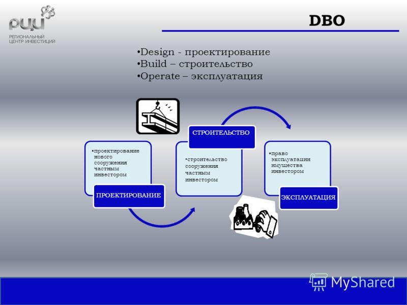 Design - проектирование Build – строительство Operate – эксплуатация DВО проектирование нового сооружения частным инвестором ПРОЕКТИРОВАНИЕ право эксплуатации имущества инвестором ЭКСПЛУАТАЦИЯ СТРОИТЕЛЬСТВО строительство сооружения частным инвестором