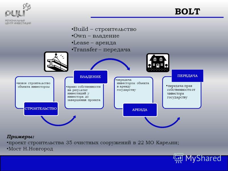 Build – строительство Own – владение Lease – аренда Transfer – передача BOLT новое строительство объекта инвестором СТРОИТЕЛЬСТВО право собственности на результат инвестиций у инвестора до завершения проекта ВЛАДЕНИЕ передача инвестором объекта в аре
