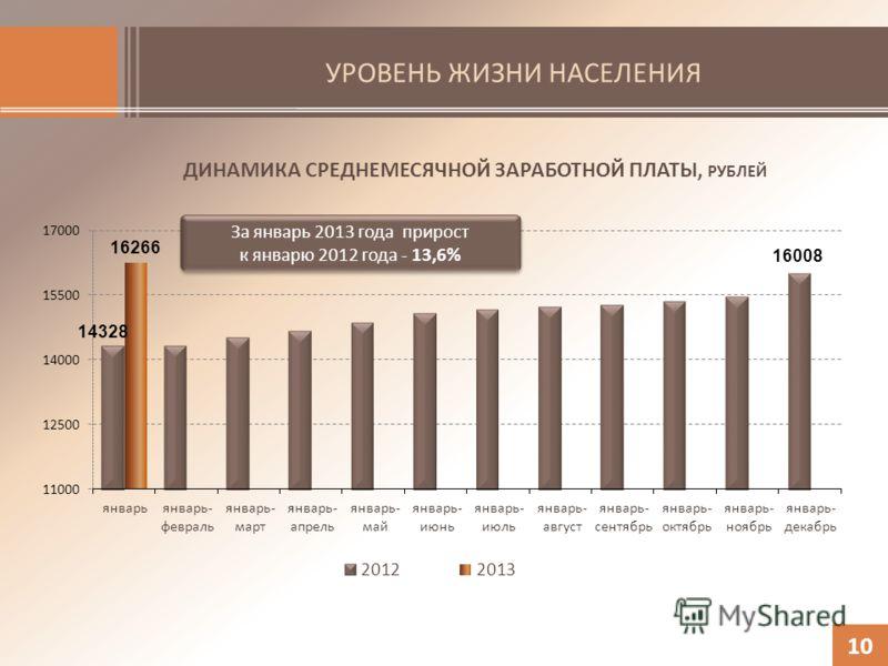 УРОВЕНЬ ЖИЗНИ НАСЕЛЕНИЯ ДИНАМИКА СРЕДНЕМЕСЯЧНОЙ ЗАРАБОТНОЙ ПЛАТЫ, РУБЛЕЙ За январь 2013 года прирост к январю 2012 года - 13,6% За январь 2013 года прирост к январю 2012 года - 13,6% 10