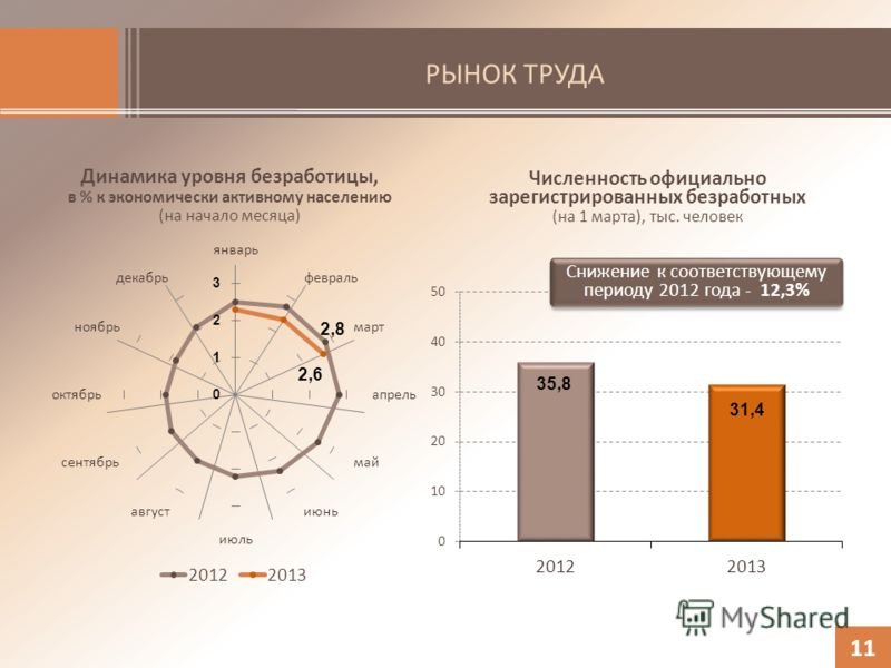 РЫНОК ТРУДА Динамика уровня безработицы, в % к экономически активному населению (на начало месяца) 11 Численность официально зарегистрированных безработных (на 1 марта), тыс. человек Снижение к соответствующему периоду 2012 года - 12,3%