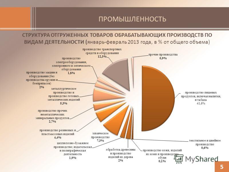 ПРОМЫШЛЕННОСТЬ СТРУКТУРА ОТГРУЖЕННЫХ ТОВАРОВ ОБРАБАТЫВАЮЩИХ ПРОИЗВОДСТВ ПО ВИДАМ ДЕЯТЕЛЬНОСТИ (январь-февраль 2013 года, в % от общего объема) 5