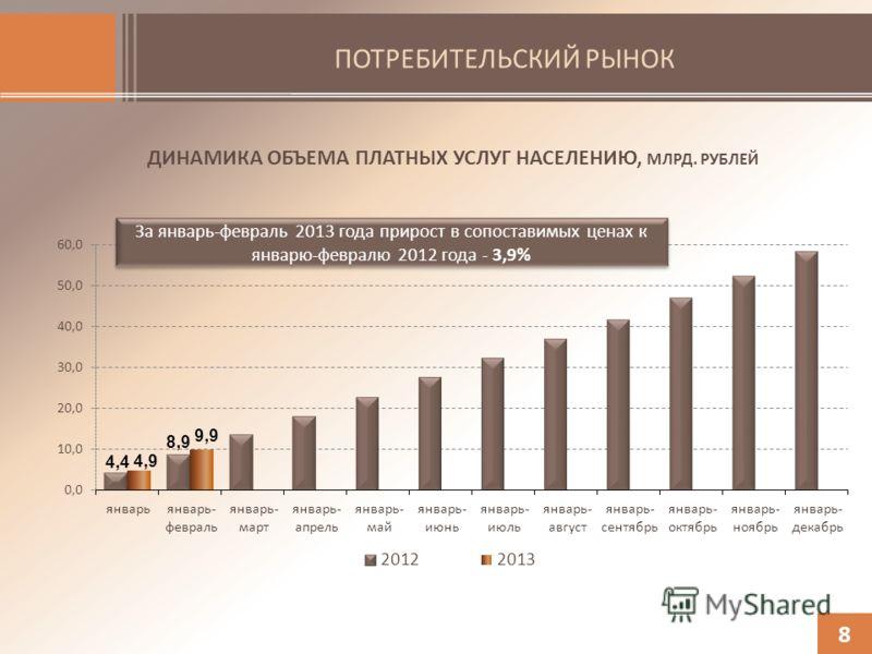 ПОТРЕБИТЕЛЬСКИЙ РЫНОК 8 ДИНАМИКА ОБЪЕМА ПЛАТНЫХ УСЛУГ НАСЕЛЕНИЮ, МЛРД. РУБЛЕЙ За январь-февраль 2013 года прирост в сопоставимых ценах к январю-февралю 2012 года - 3,9%