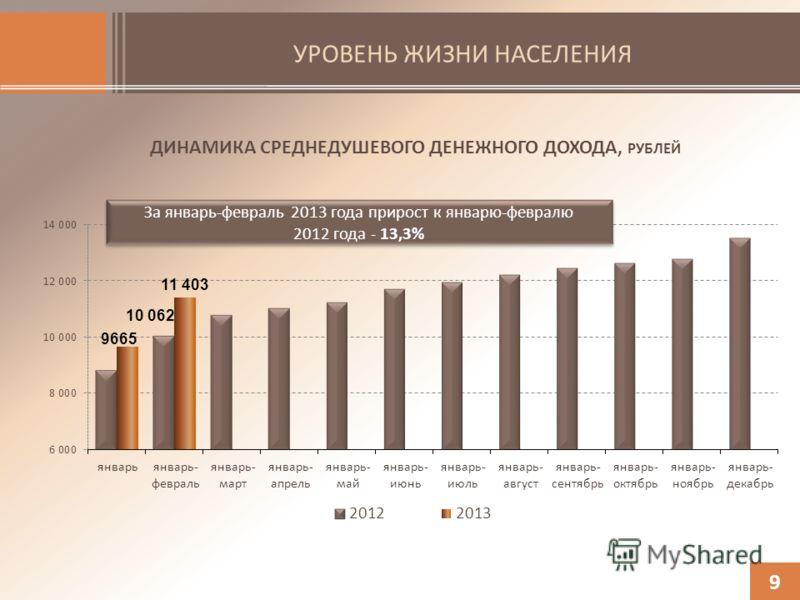 УРОВЕНЬ ЖИЗНИ НАСЕЛЕНИЯ 9 ДИНАМИКА СРЕДНЕДУШЕВОГО ДЕНЕЖНОГО ДОХОДА, РУБЛЕЙ За январь-февраль 2013 года прирост к январю-февралю 2012 года - 13,3%
