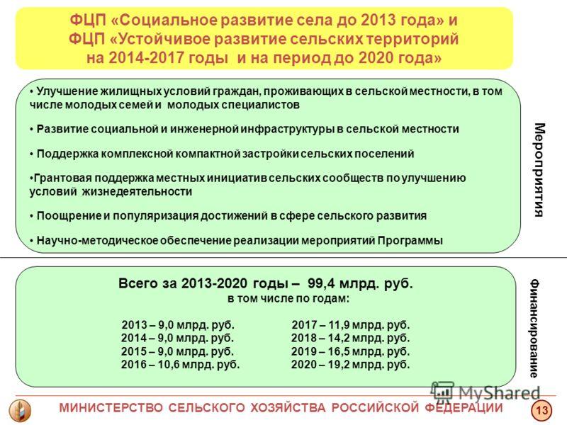 Мероприятия 13 ФЦП «Социальное развитие села до 2013 года» и ФЦП «Устойчивое развитие сельских территорий на 2014-2017 годы и на период до 2020 года» МИНИСТЕРСТВО СЕЛЬСКОГО ХОЗЯЙСТВА РОССИЙСКОЙ ФЕДЕРАЦИИ Финансирование Всего за 2013-2020 годы – 99,4