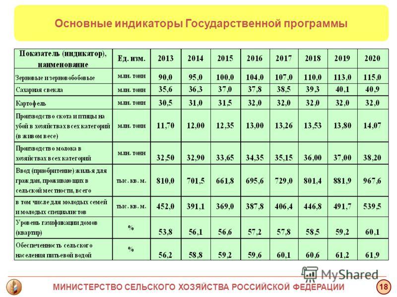 Основные индикаторы Государственной программы МИНИСТЕРСТВО СЕЛЬСКОГО ХОЗЯЙСТВА РОССИЙСКОЙ ФЕДЕРАЦИИ 18