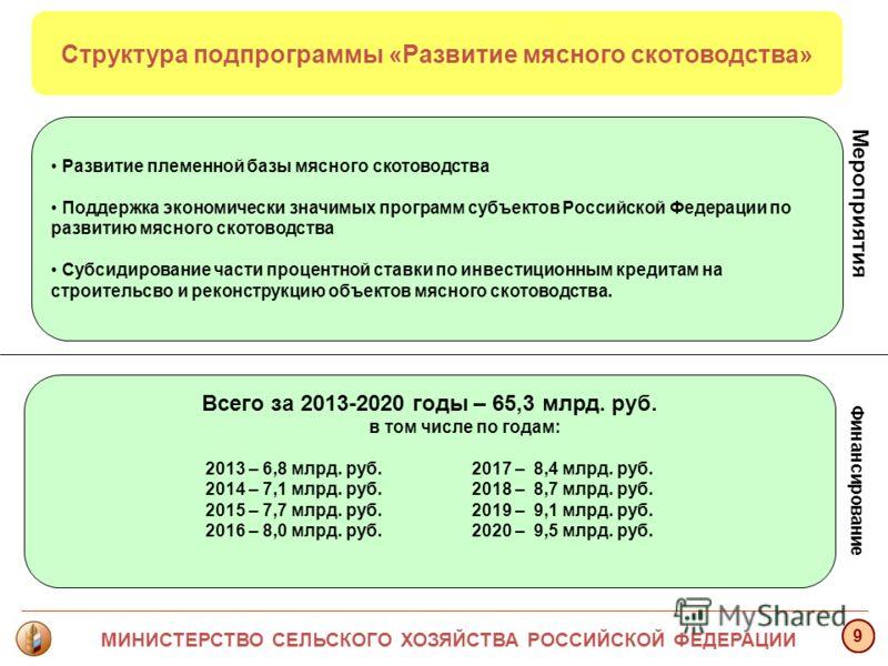 Мероприятия 9 Структура подпрограммы «Развитие мясного скотоводства» Развитие племенной базы мясного скотоводства Поддержка экономически значимых программ субъектов Российской Федерации по развитию мясного скотоводства Субсидирование части процентной