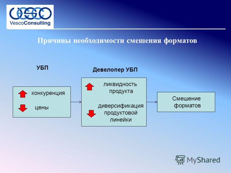 Причины необходимости смешения форматов цены конкуренция УБП Девелопер УБП ликвидность продукта диверсификация продуктовой линейки Смешение форматов