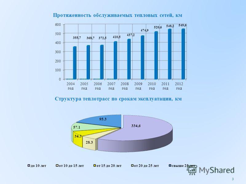 Протяженность обслуживаемых тепловых сетей, км Структура теплотрасс по срокам эксплуатации, км 3
