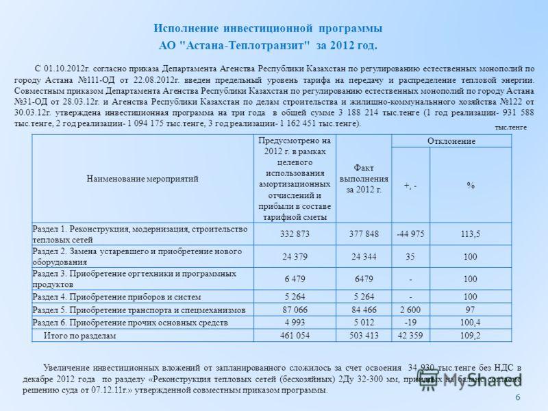 Наименование мероприятий Предусмотрено на 2012 г. в рамках целевого использования амортизационных отчислений и прибыли в составе тарифной сметы Факт выполнения за 2012 г. Отклонение +, -% Раздел 1. Реконструкция, модернизация, строительство тепловых