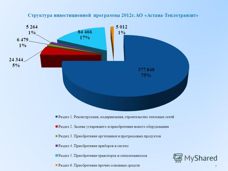 Структура инвестиционной программы 2012г. АО «Астана-Теплотранзит» 7