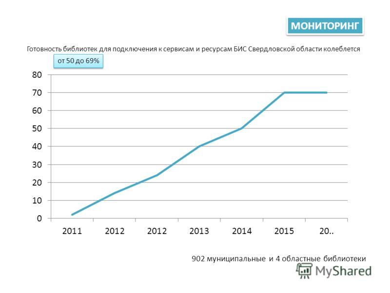 902 муниципальные и 4 областные библиотеки МОНИТОРИНГ Готовность библиотек для подключения к сервисам и ресурсам БИС Свердловской области колеблется от 50 до 69%