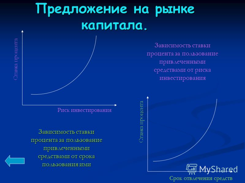 Зависимость ставки процента за пользование привлеченными средствами от срока пользования ими Зависимость ставки процента за пользование привлеченными средствами от риска инвестирования Срок отвлечения средств Ставка процента Риск инвестирования Предл