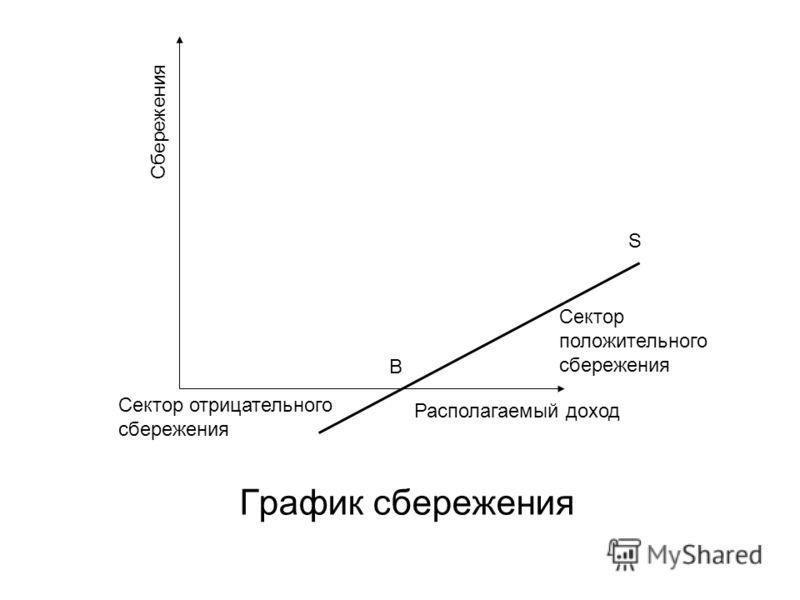 График сбережения Сбережения Располагаемый доход Сектор положительного сбережения S B Сектор отрицательного сбережения